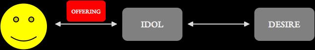 idolsdiag
